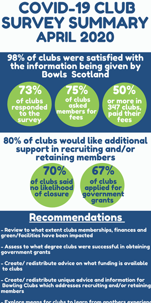COVID-19 Club Survey Results